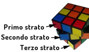 Gli strati del cubo di Rubik