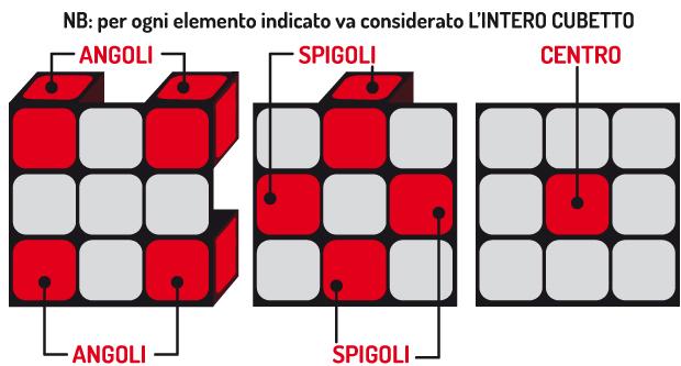 Gli elementi del cubo di Rubik